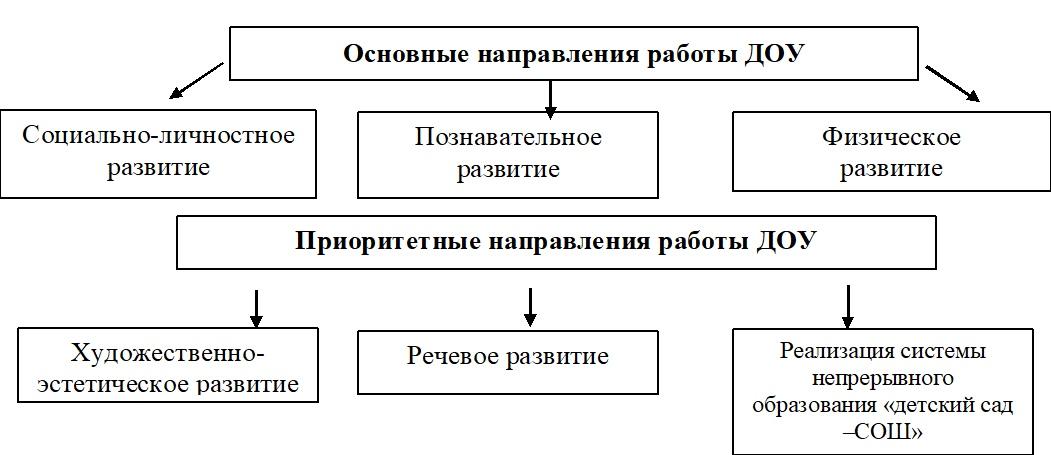 Модели воспитательно образовательной работы в доу вебкам девушка модель работа для мужчин отзывы