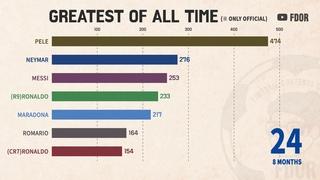 Greatest Of All Time - Pele vs Maradona vs Messi vs CR7 ...