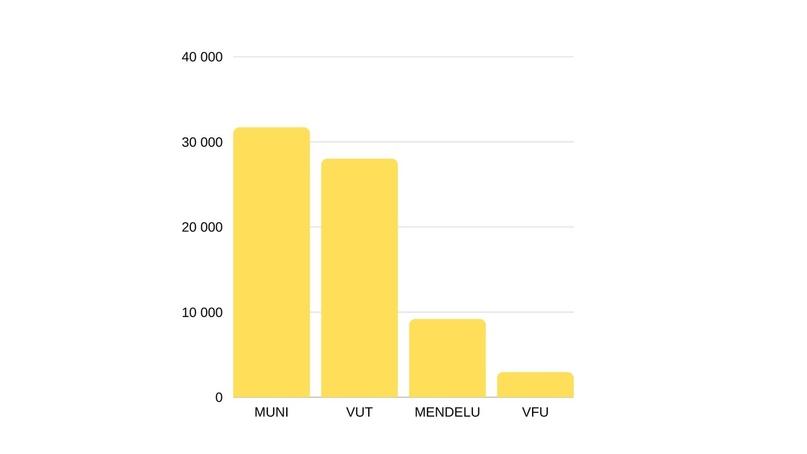 Количество студентов в ТОП университетах Брно