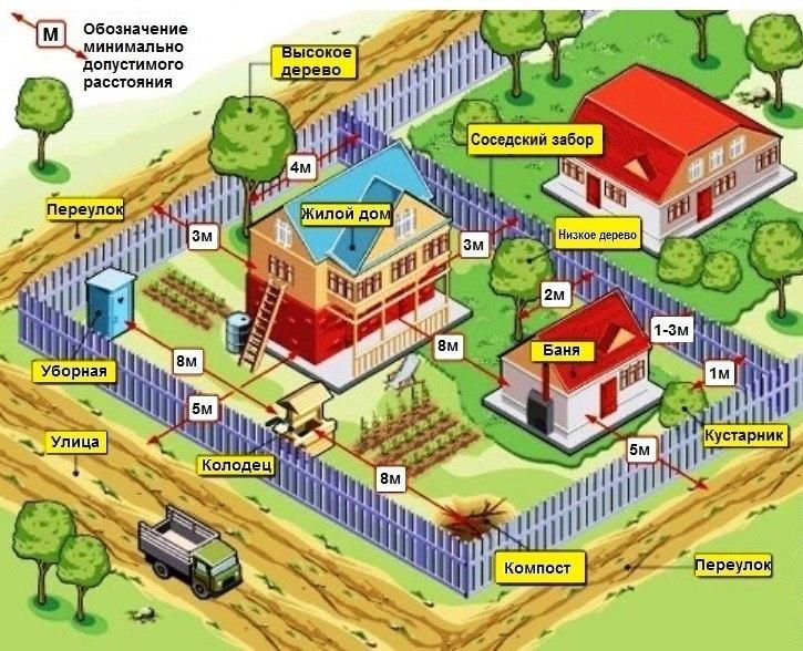 санитарные нормы при строительстве