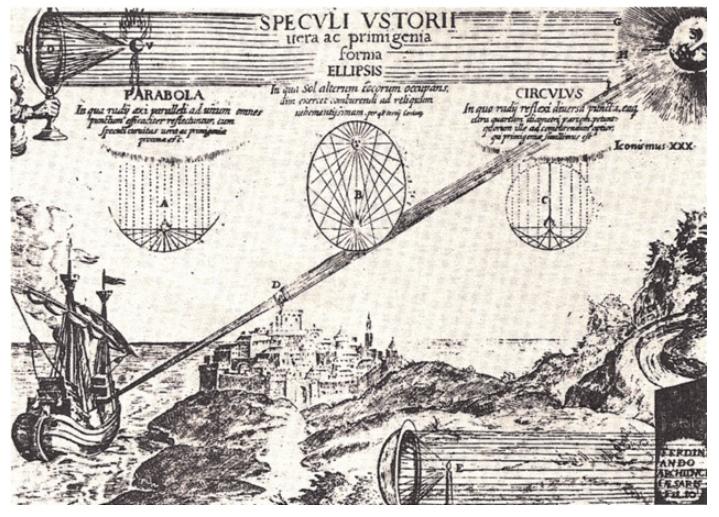 Падение солнечных лучей на зеркала и отражатели. Книга Кирхера (1671 г.)