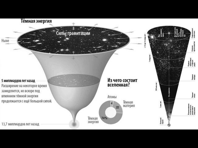 Космический сбой темная энергия и темная материя rjcvbxtcrbq c jq ntvyfz 'ythubz b ntvyfz vfnthbz