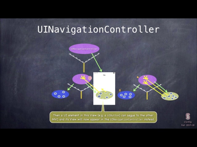 Lecture 7 Multiple MVCs Timer and Animation