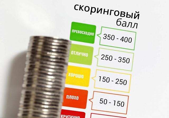 нормирование процентов по кредитам и займам