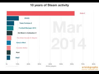 Animated history of 10 years of steam activity