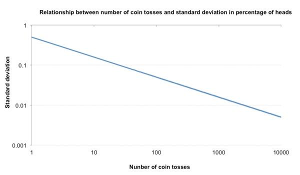 Везение и невезение: тонкая грань математического ожидания, изображение №8