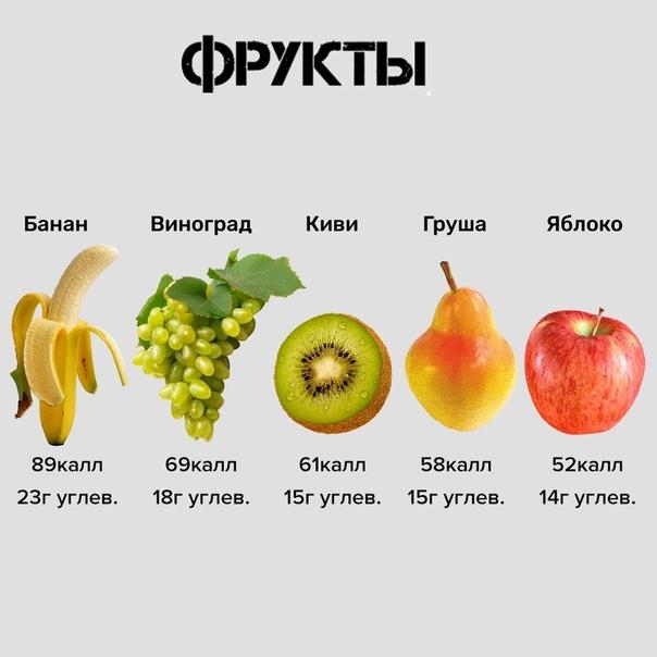 Картинки калорийность фруктов