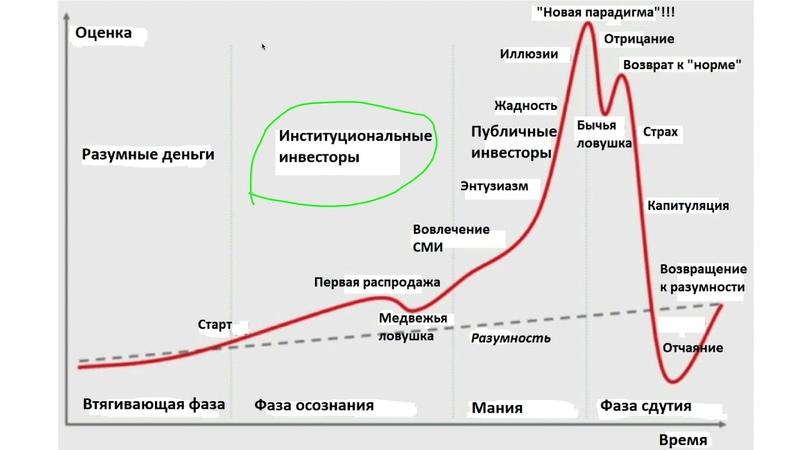 Антология пузырей активов
