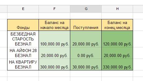 Как правильно организовать личные финансы, изображение №3