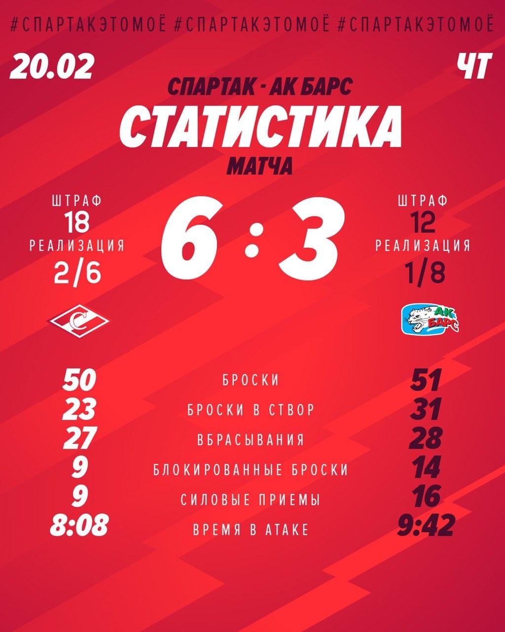 Статистика матча «Спартак» - «Ак Барс» 6:3