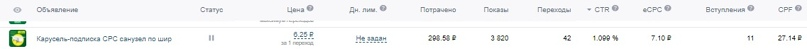 Как мы получили 1351 подписчика «Вконтакте» по 7₽ за 1 месяц для MRMAG.RU, изображение №24