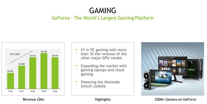 Обзор компании Nvidia, изображение №7