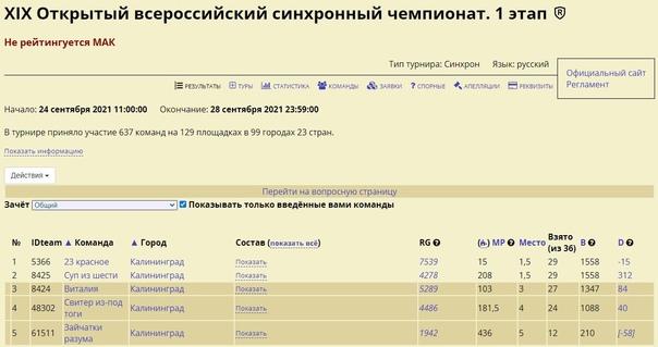 По итогам 1-го этапа 19 Открытого Всероссийского с...