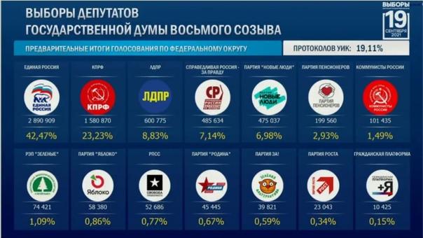Данные ЦИК после обработки 19,11% протоколов.#Крым...