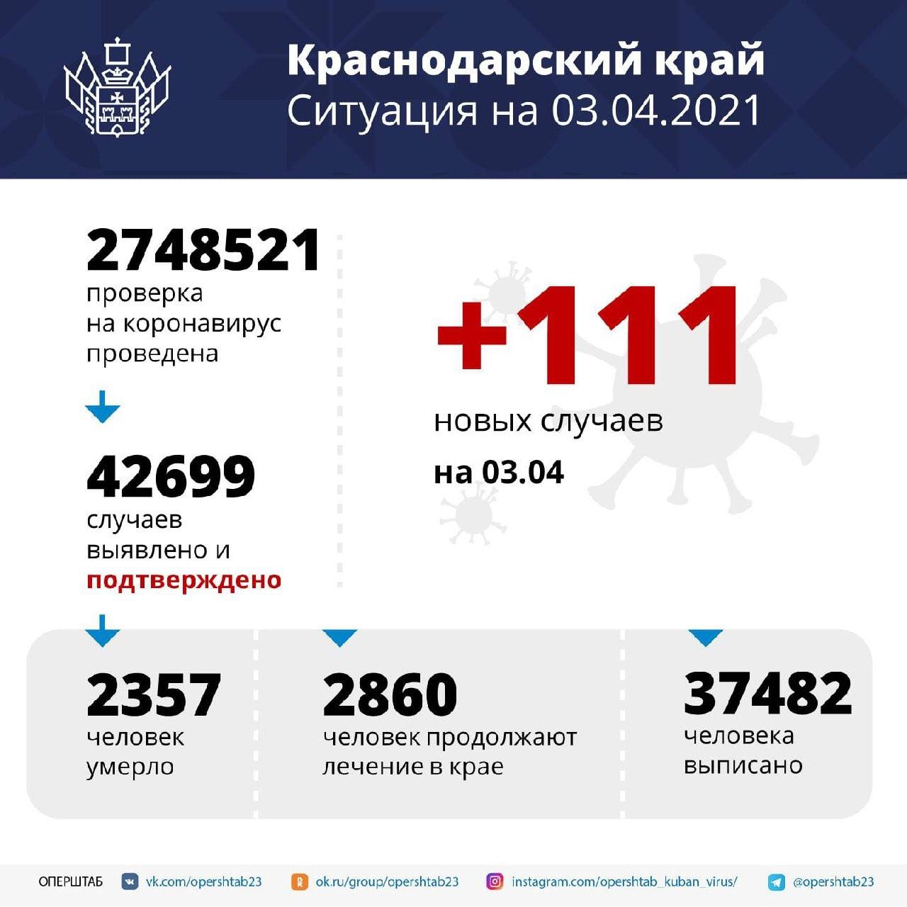 На Кубани за сутки подтвердили 111 новых случаев...