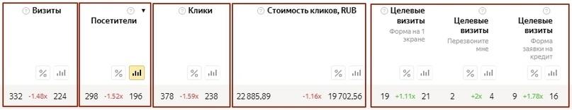 [Кейс] Яндекс.Директ для кредитных брокеров. Как получить в 3 раза больше заявок, изображение №20