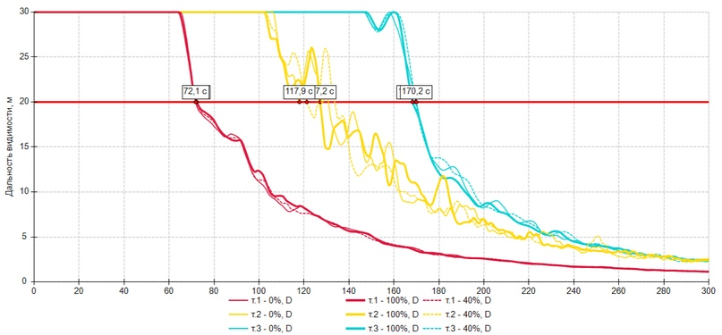 Влияние различных параметров на результаты расчета, изображение №18