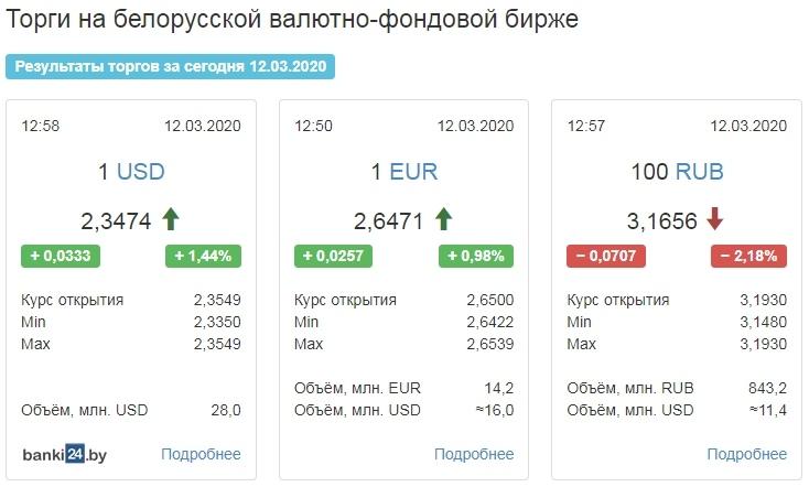 Рубль на торгах снова сдал к доллару и евро на негативе по коронавирусу в мире