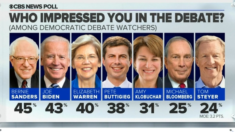 Democratic voters who watched debate say Sanders impressed them most CBS News poll