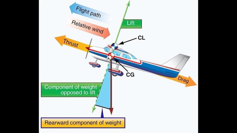Аэродинамика для всех Часть12 Первоначальный набор высоты TORA ASDA TODA Градиент набора